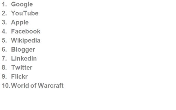Top 10 Social Media Brands